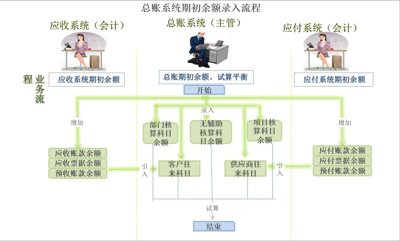 总账系统期初余额录入流程.png