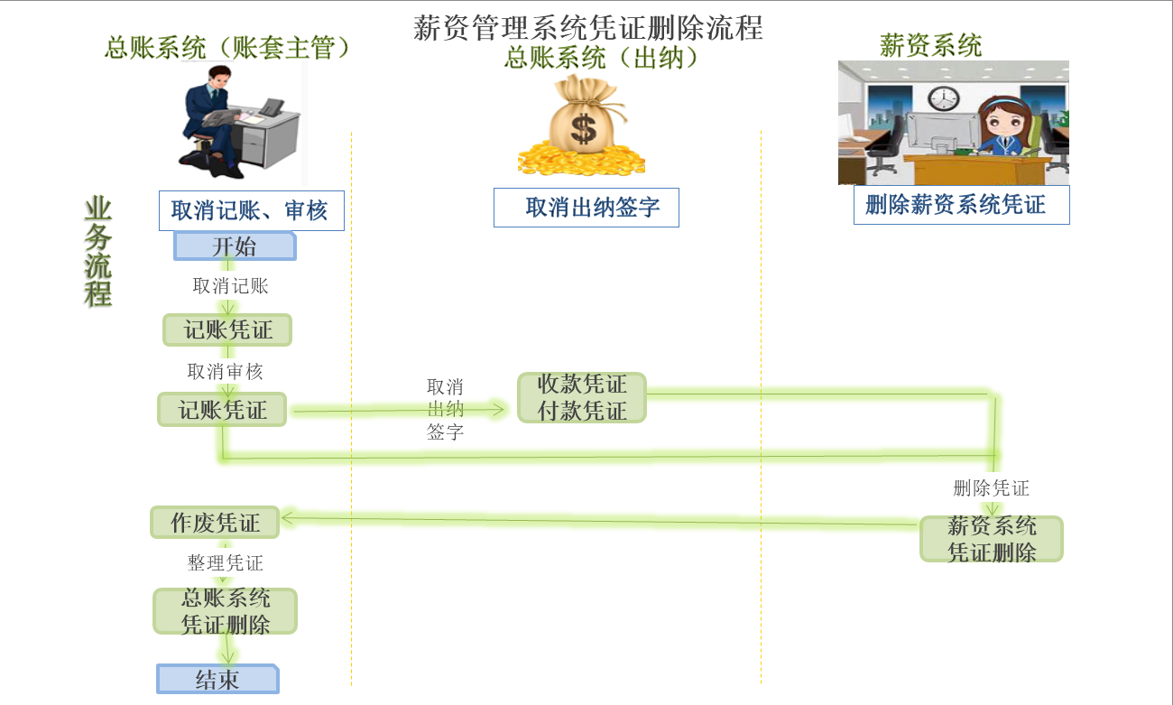 薪资系统凭证删除流程.png