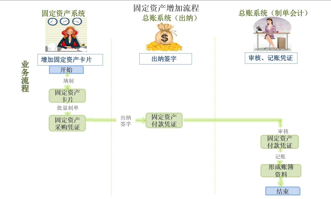固定资产增加流程.png